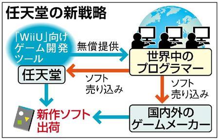 【ゲーム】任天堂、世界中に開発ソフトを無償配布…WiiU販売不振で危機感あらわ