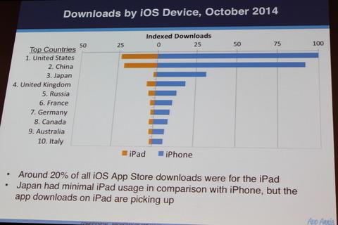 日本人の「iPad嫌い」が明らかに -買っても活用できてない?