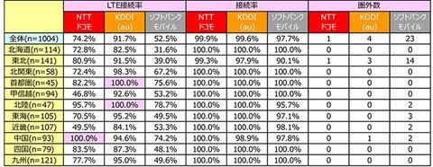 「接続率・速度でauが圧倒」全国道の駅 LTE調査の結果公表 —課題は和歌山県