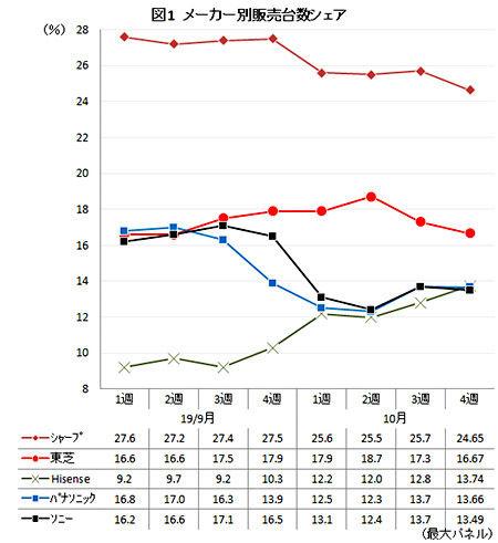 【悲報】ソニーとパナ、国内テレビ市場でハイセンス以下に落ちぶれてしまう 日本企業はなぜ衰退してしまったのか…