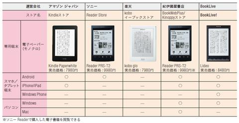 Appleが日本で電子書籍キタ━━━━(゚∀゚)━━━━!!