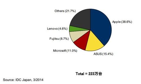 タブレット市場シェアは「iPad」の独走、ASUS・MS・アマゾン・ソニーの競争は激化 —国内調査