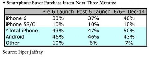 「iPhone 6」シリーズ、12月になって発売時よりも需要が増していることが判明 -昨年と逆行