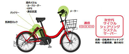 NTTドコモ、次世代サイクルシェアリング事業を本格化 -系列3社と合弁会社「ドコモ・バイクシェア」設立