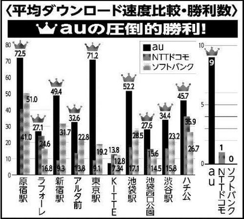 「iPhone 6」東京主要駅の通信速度キャリア比較、auがダントツで勝利