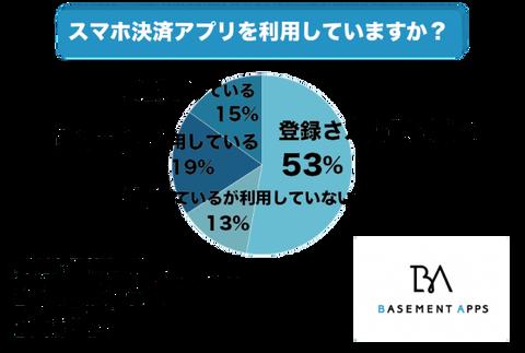 アンケートで社会人の53%はスマホ決済アプリの登録をしてないと回答!なぜ日本ではキャッシュレス化が進まないのか