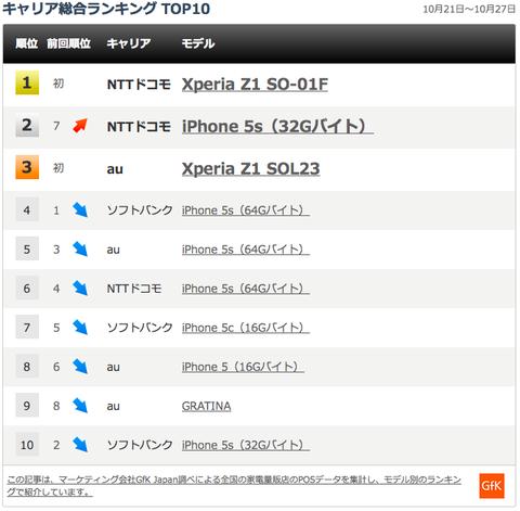 最新スマホ販売台数ランキング、「XperiaZ1」が「iPhone5s」を抑え1位に!ドコモが1位2位を独占
