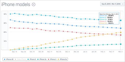 シェアトップは依然「iPhone 5」、「5c」は6% —iPhoneモデル別シェア
