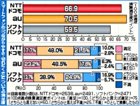 スマホ「つながりやすさ」でauがトップ —8割の都道府県で満足度1位獲得