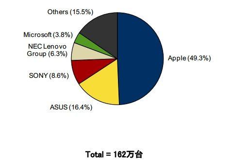 国内タブレット市場が初のマイナス成長、アップルがシェア約5割で依然トップ