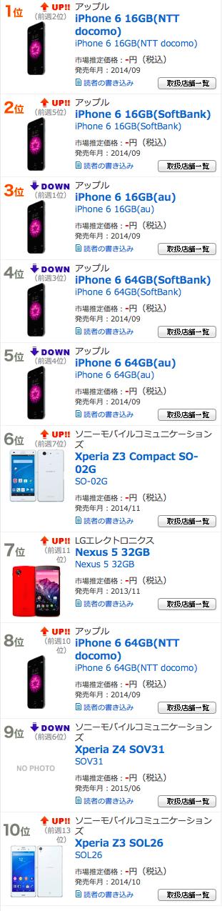「Xperia Z4」、発売1ヶ月で「Nexus 5 (2013年)」にも完敗
