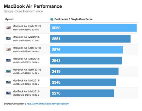 新型「MacBook Air」のベンチマークが登場、歴代機種と比較