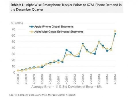 米アップル、「iPhone」出荷台数が2014年4Qだけで過去最高の6700万台に達する見込み -モルガン観測