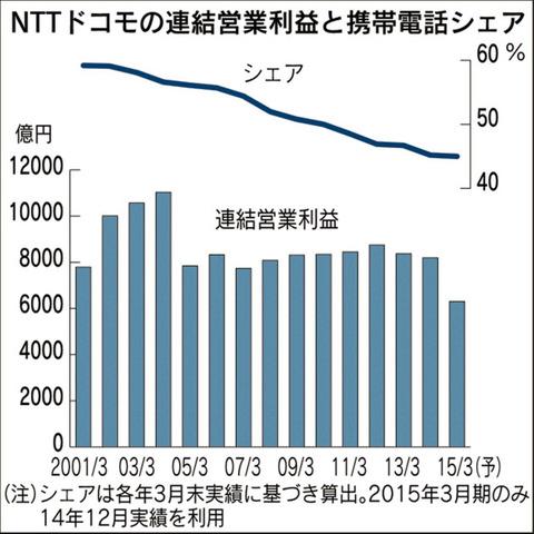 NTTドコモ、最後の切り札「セット割」で誤算と失策で落としたシェアの挽回図る