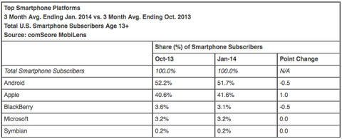 1位アップル、2位サムスン、3位LG、OS別ではAndroidが51.7% —米スマホ市場シェア