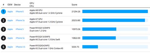 「iPhone6」のA8チップ、5sとパフォーマンスの違いがほとんどないことが判明