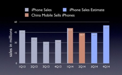「iPhone6」発売でiPhoneの今年度販売台数が2億台に達する可能性