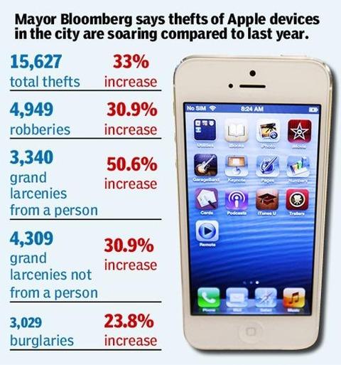 ニューヨーク市 今年のApple製品盗難件数15,627件。市長「犯罪が増えたのはAppleのせいだ」
