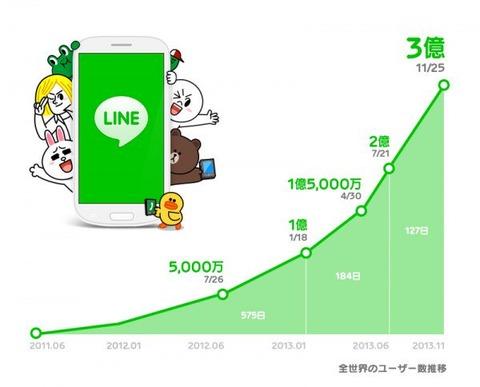 「LINE」ユーザー数が3億人を突破、アジア中心に今だ急増中
