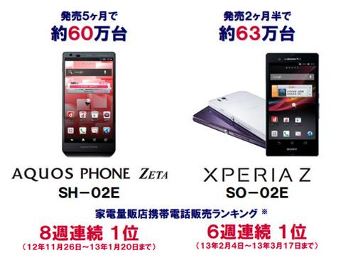 【スマホ】ドコモ、Xperia Z SO-02Eは63万台、AQUOS PHONE ZETA SH-02Eは60万台を販売