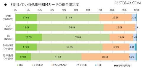 「低価格SIM」MVNO満足度トップは「IIJ」 ―その他比較も