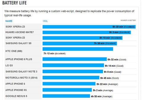 「Xperia Z3」のバテリー持続時間は「iPhone6」の約2倍!他社スマホを圧倒し海外から注目