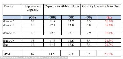 「iOS8がiPhoneの容量を占有し過ぎ」米アップルが訴えられる