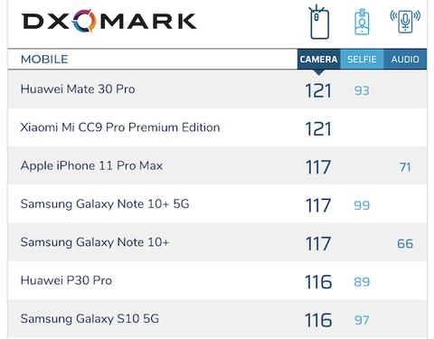 スマホカメラ評価、Huawei&Xiaomiの中華スマホが「iPhone11ProMax」を下す —DxOMark