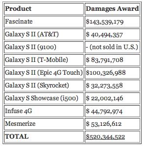 サムスンとの訴訟争いでアップルがデザイン特許を放棄か
