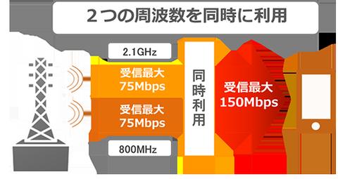 au、最大150Mbps日本初「キャリアアグリゲーション」導入へ —通話定額プラン等の発表はなし