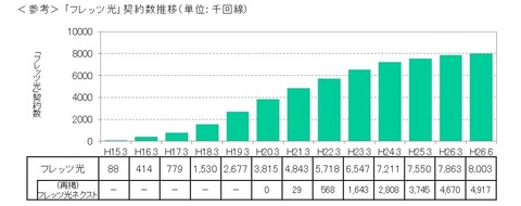 NTT西日本、SIMフリーiPhoneの取扱いを8月開始 —公式発表