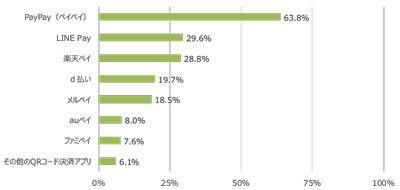 QR決済は「PayPay」が圧勝。QR決済サービス全体の利用率は3倍に