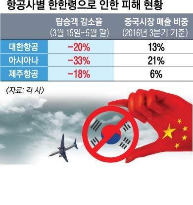 【韓国の反応】米中のサンドイッチコリア…「続く中国のサード報復、暴風」涙ぐむ航空業界