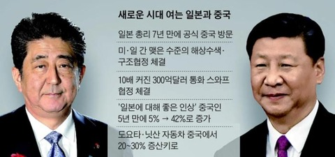 【韓国の反応】「中国とスワップ再開・海上捜索協定」安倍首相、もうすぐ訪中…「日本と中国が和解ムードだ」「韓国が孤立してしまう…」と韓国マスコミ