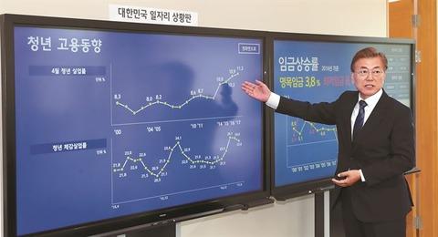 【韓国の反応】「ムンジェイン政権の経済政策、成長も分配も逆走行…事実上の失敗」