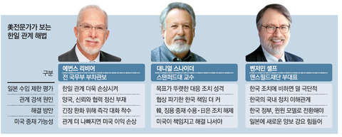 【韓国の反応】米国の外交専門家たち、ムンジェインを袋叩き「韓国政府の合意破棄が原因」「韓国に責任がある」「ムン政府が国際法を無視したせい」