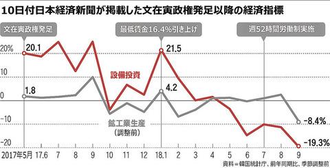 【韓国の反応】日本メディアが見せてくれた「墜落する韓国経済」→韓国炎上