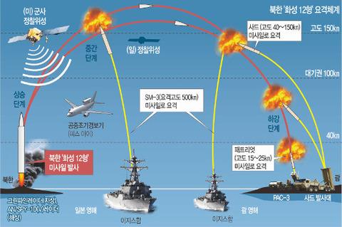 【韓国の反応】韓米日、北のミサイル脅威で「MD協調」加速→韓国人「本当に韓米日共同対応? 図を見ると韓国の役割なんてないけど?!」「ただの米日協調にしか見えない…」