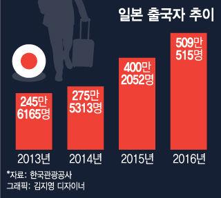 【韓国の反応】韓国人「韓国人はこんなに日本を愛しながら、なぜ本音を隠すのか?」~日本への韓国人観光客500万人時代が到来、航空機に空席がない