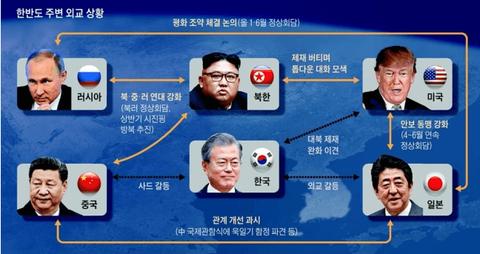 【韓国の反応】韓国マスコミ「日本の進める外交のせいで韓国がひとりぼっちの危機だ!」