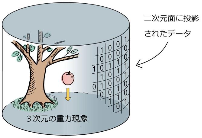 【図1】ホログラフィー原理の模式図