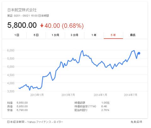 日本航空株価