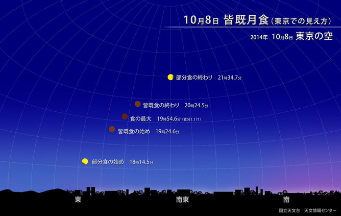 10月8日の皆既月食(東京)
