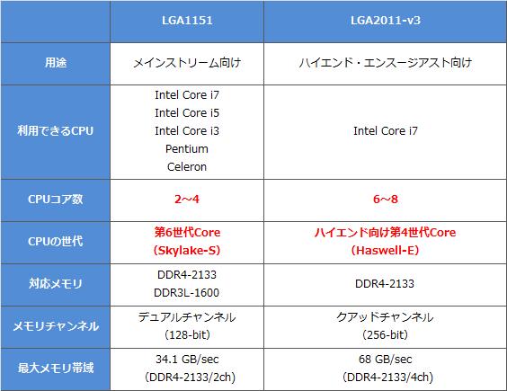 CPU-1151-2011v3