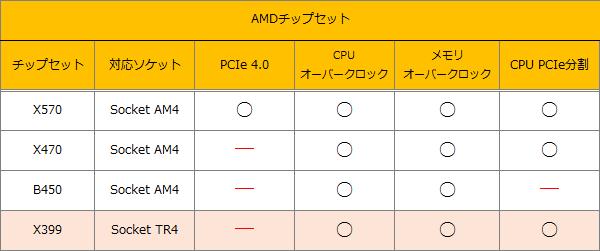 AMDチップセット2019-0831