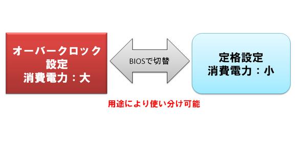 BTO定格オプション図