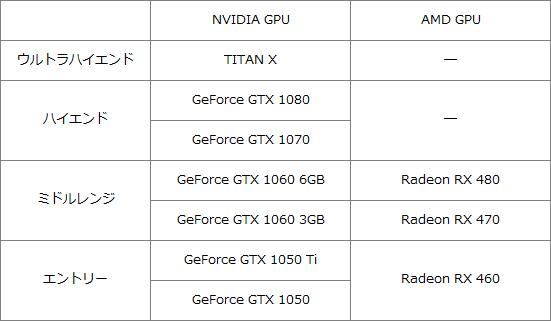 GPUラインナップ201701