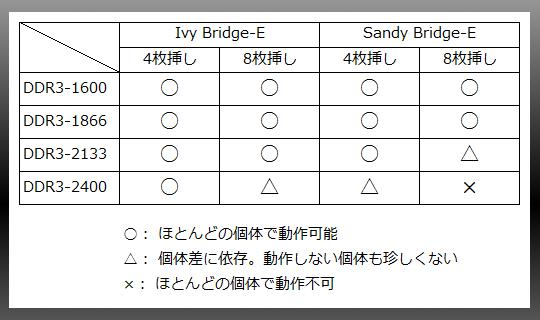 ハイクロックメモリ動作(Ivy-E)