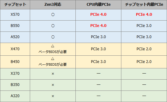 Zen3-chipset