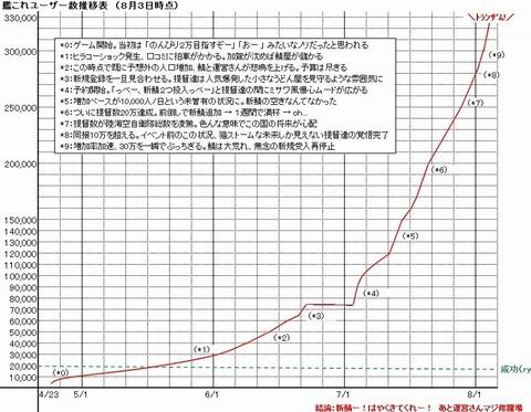 艦コレ グラフ